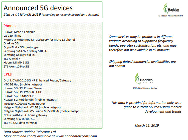 Hadden 5G devices