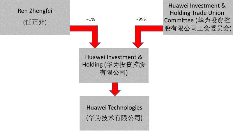 Huawei ownership
