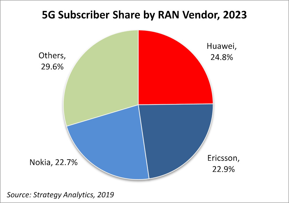 Huawei forecast to have narrow advantage in 5G RAN race