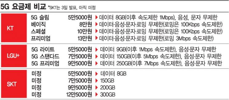 south-korea-5g-pricing