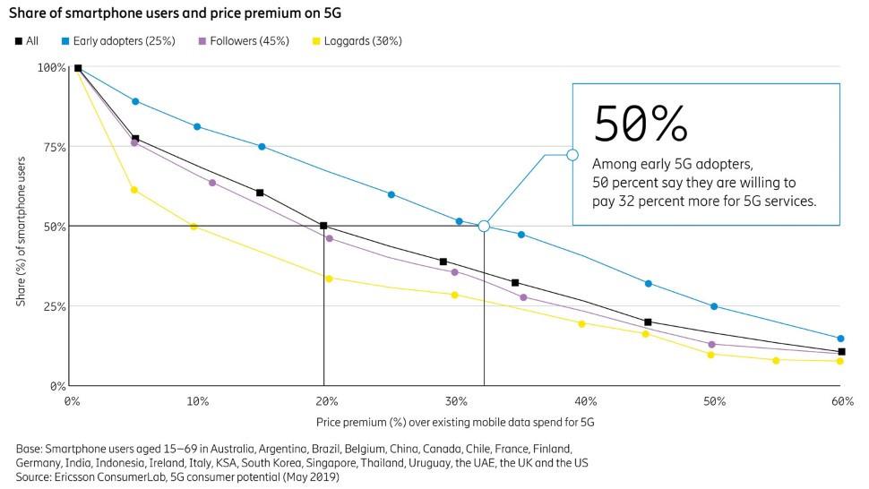 Ericsson consumer survey 2