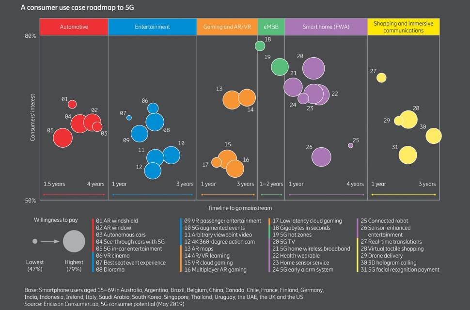 Ericsson consumer survey