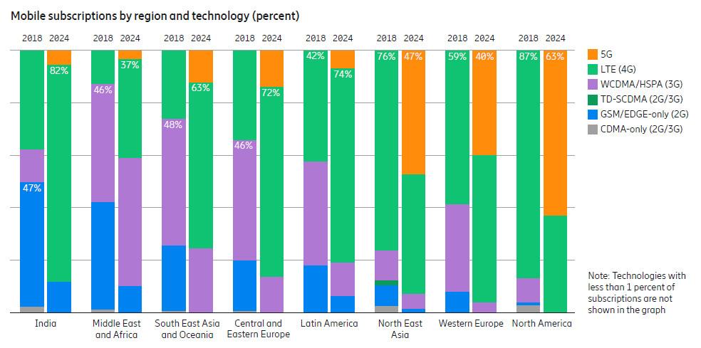 Ericsson mobile regions june 19
