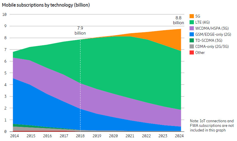 Ericsson mobile subscriptions june 19