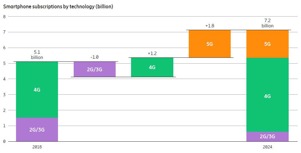 Ericsson smartphone subscriptions june 19
