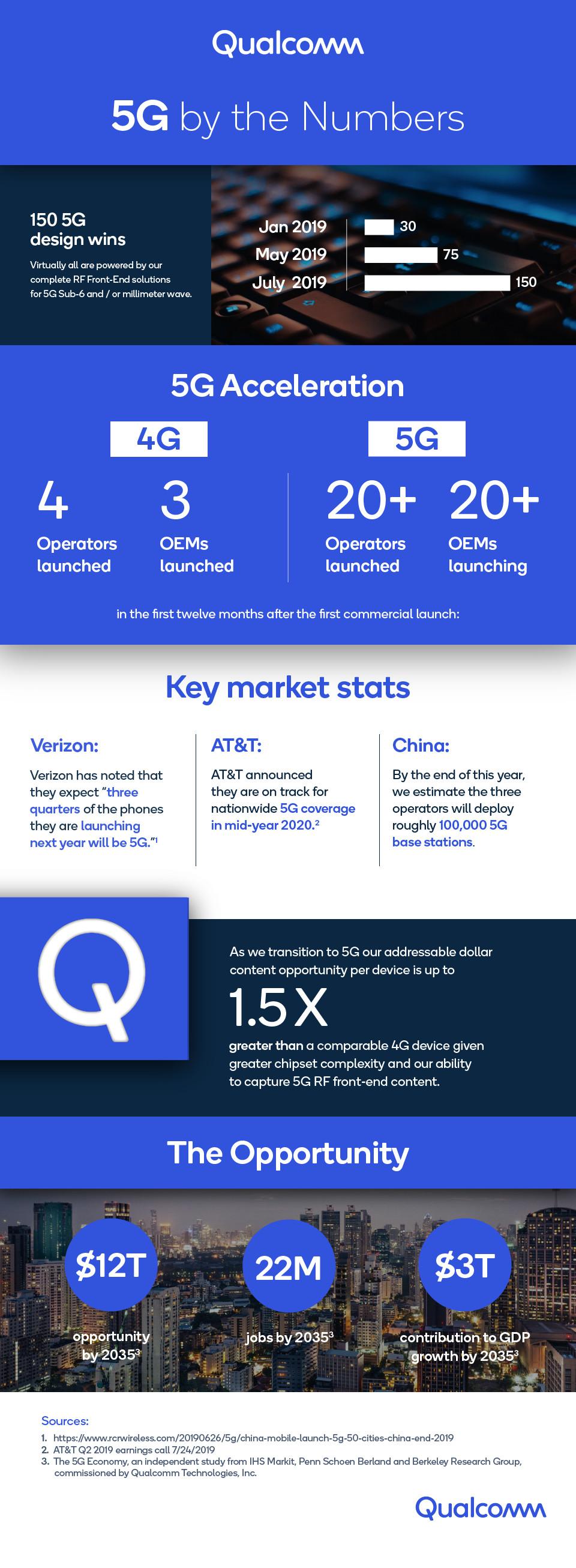 Qualcomm Earnings Infographic Q32019