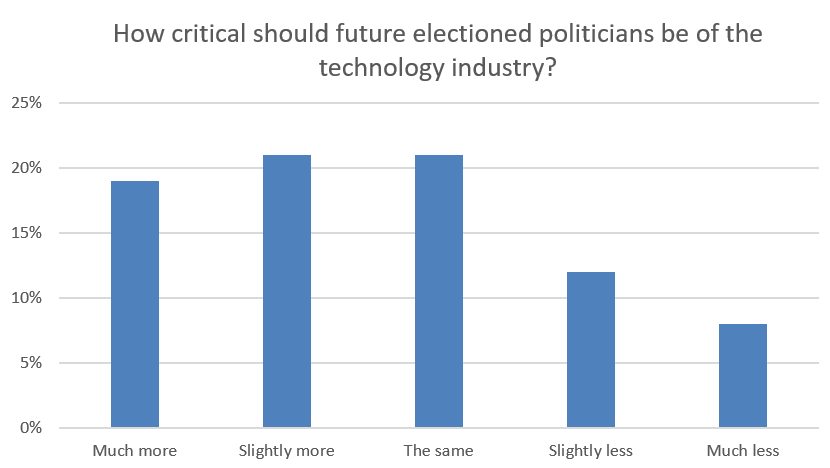 US general public in favour of breaking up Big Tech