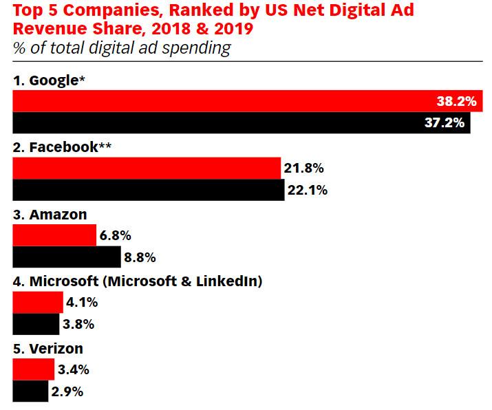 emarketer us digital ad spend