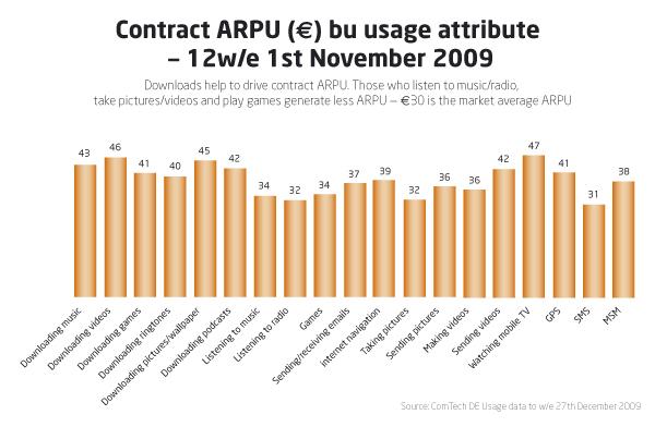 contract-arpu_usage-3a886c