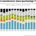 contract-manufacturer-share