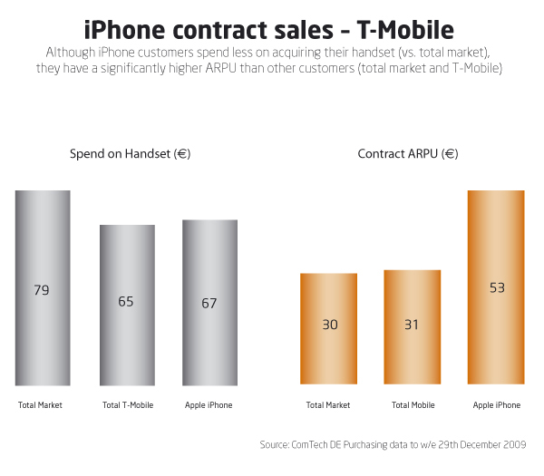 iphone-contract-sale3a88eb