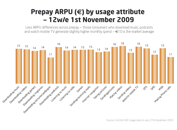 prepay-arpu_by-usage3a89c5
