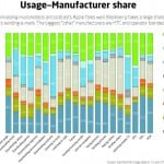 usage_manufacturer-share