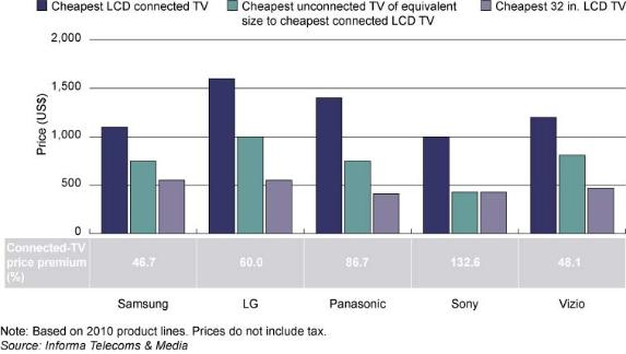 F3_US__prices_of_connected_and_unconnected_TVs__selected_manufacturers__May_10_.jpeg
