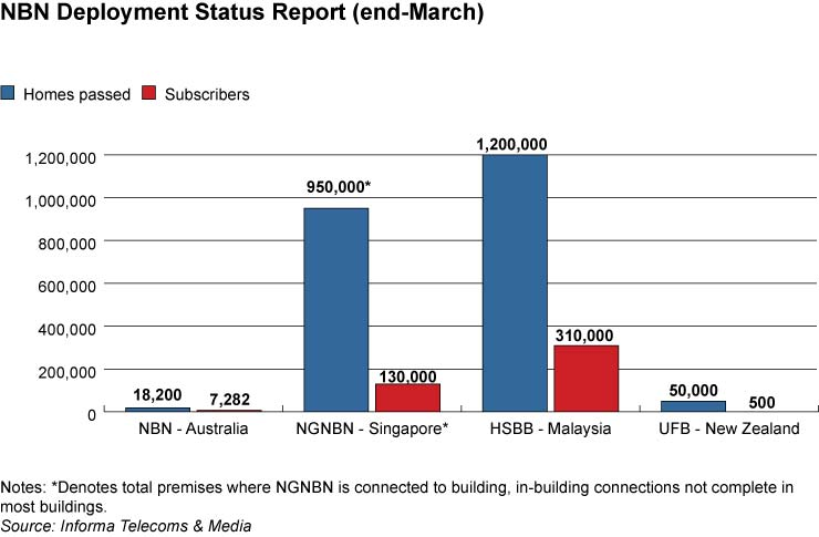 NBN deployment status report (end-March)