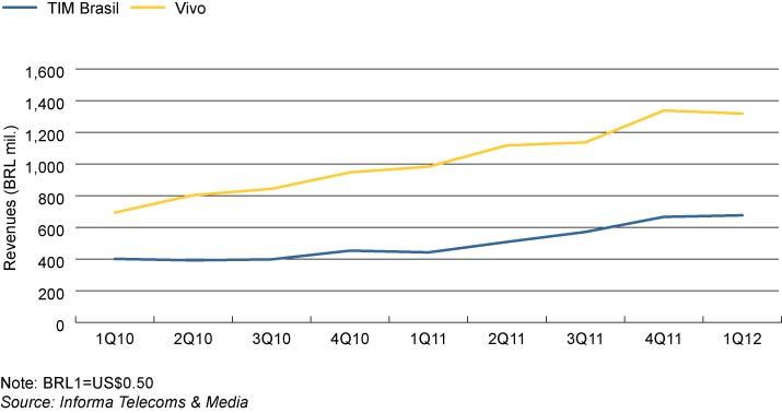 Fig-2-Data-revenues-by-op.jpg