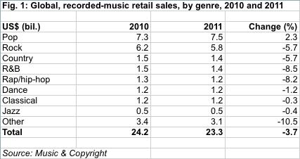 Global-Music-Sales-by-Units.jpg