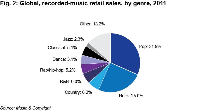 Global-Music-Sales-by-Genre.jpg