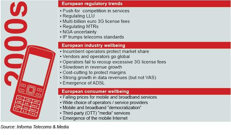 Assessing_regulatory_trends_and_the_health_of_the_European_telecoms_sector_from_the_2000s_1.jpeg