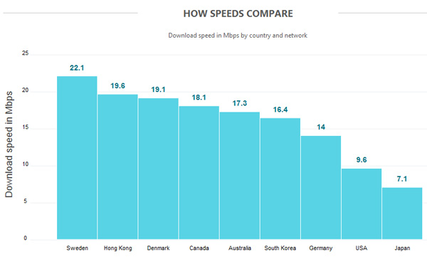 Real world LTE test puts Japan in slow lane | Telecoms com