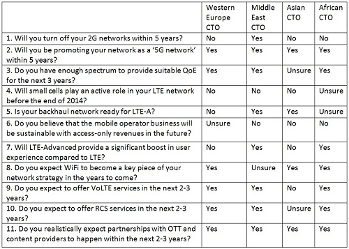 LTE and Beyond Table for Francesco smaller