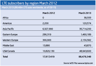 lte-subscribers
