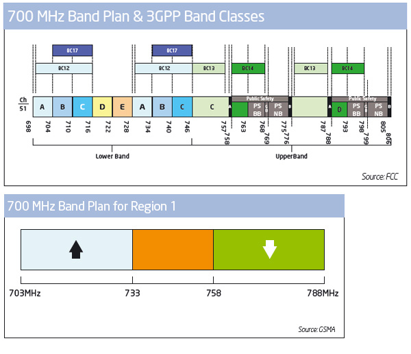 lte0band-plan