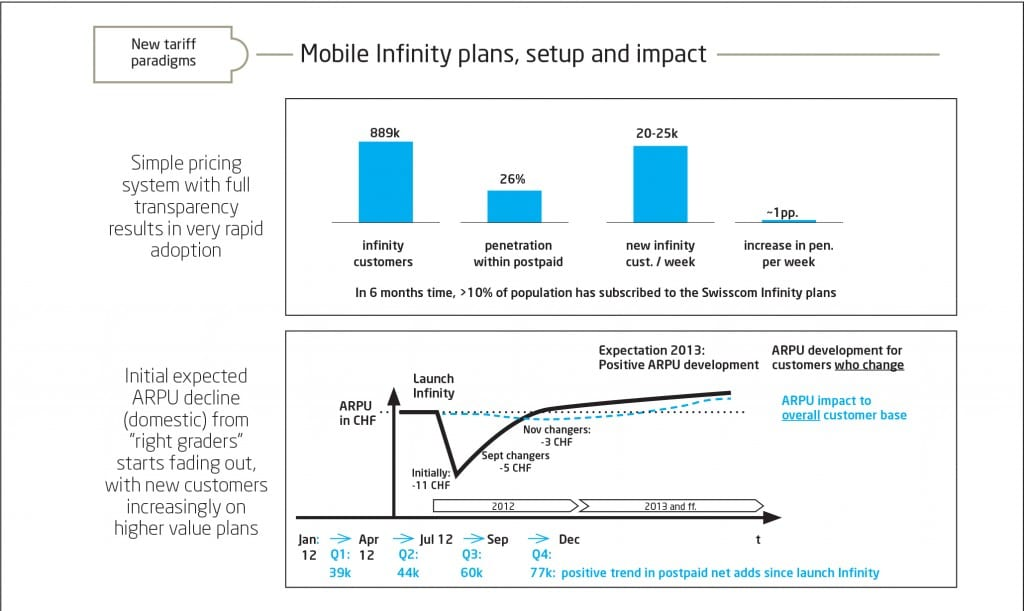 Infinity is expected to have a positive effect on ARPU in the long term