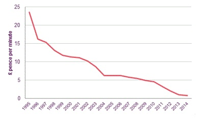 Historical UK mobile termination rates