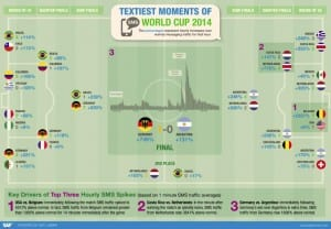 SAP world cup SMS