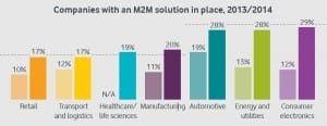 The consumer electronics industry leads the way in M2M adoption