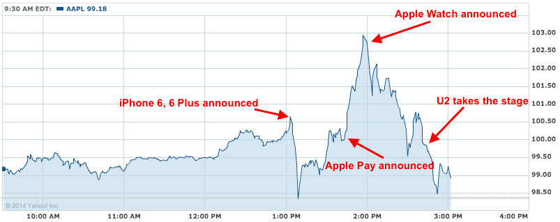 BI apple share price chart