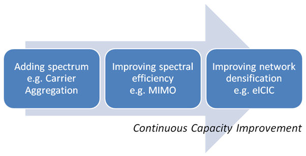 Continuous Capacity Improvemt