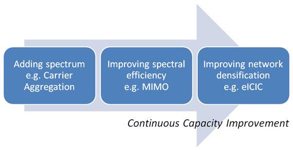 Continuous Capacity Improvemt