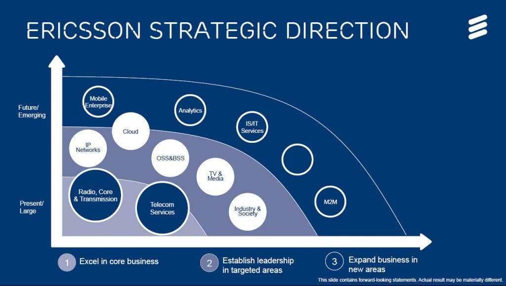 Ericsson has identified five main areas it wants to diversify into