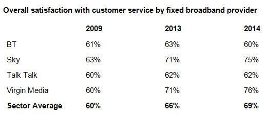 Virgin scored highest for fixed-line customer service