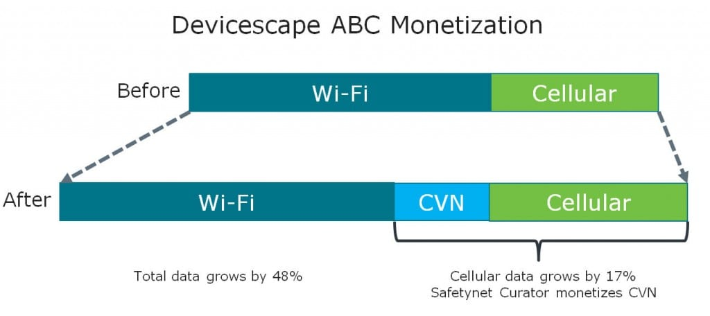 Devicescape's CVN claims to grow cellular data