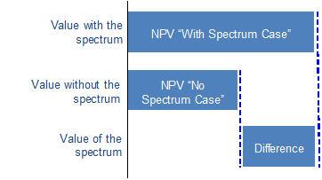 Coleago spectrum diagram