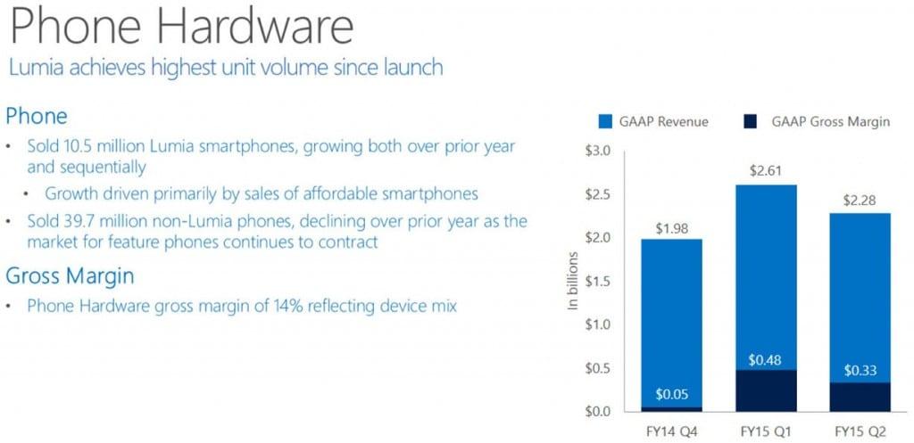 Microsoft Q4 phone earnings