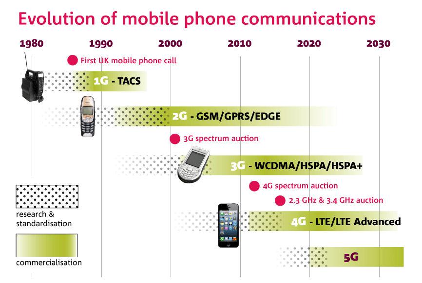 Ofcom mobile comms evolution