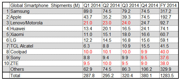 Q4 2014 preliminary smartphone shipments