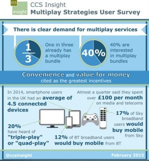 CCS multiplay infographic