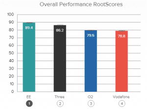 RootMetrics performance graph Overall