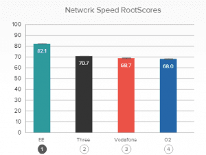 RootMetrics performance graph network speed