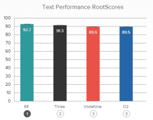 RootMetrics performance graph text