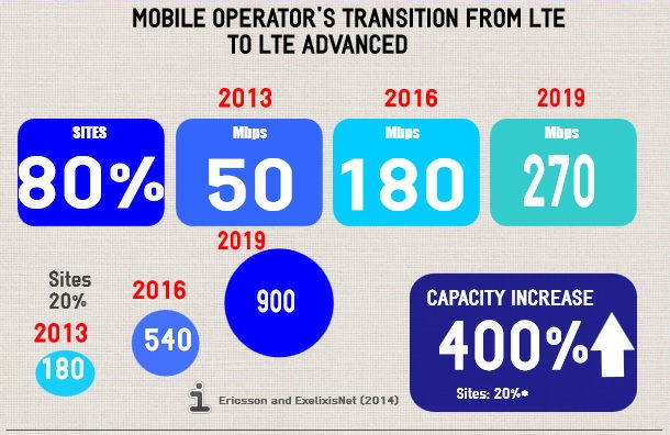 LTE transition