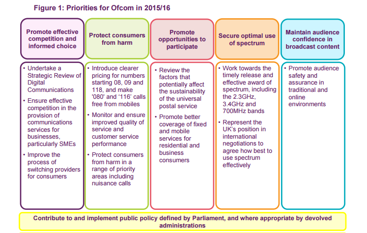 Ofcom plan infographic 2015 2016