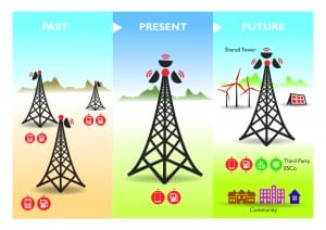 Figure 1: Telecoms Infrastructure Past, Present and Future