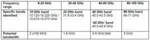 Ofcom 5G spectrum table