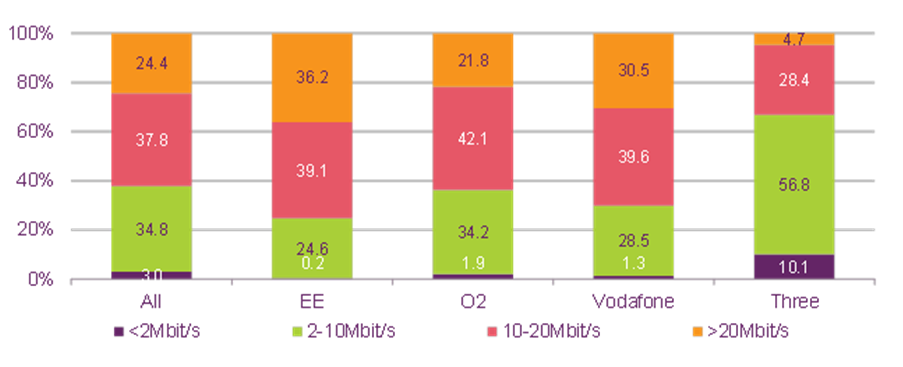 Distribution of 4G download speeds by provider - Q4 2014